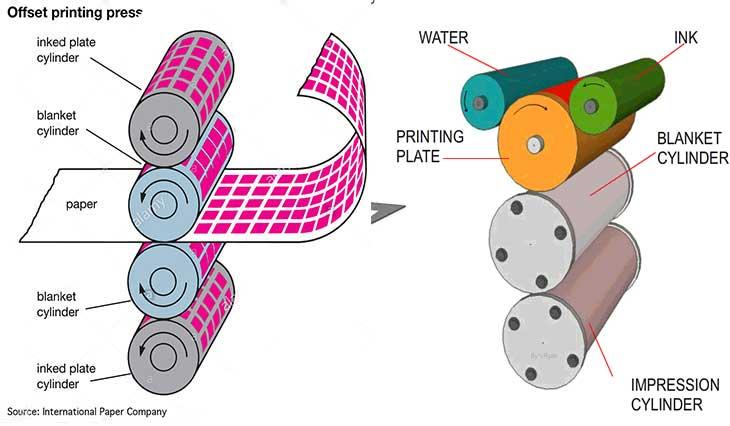 چاپ افست چیست؟فرمولاسیون